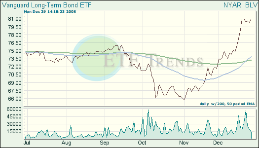 Bond ETF