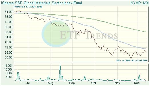 Global Materials ETF