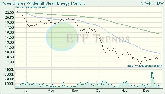 Clean Energy ETF