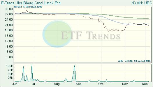 Livestock ETF
