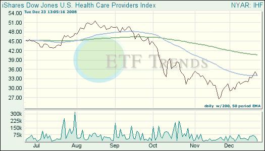 Health Care ETF