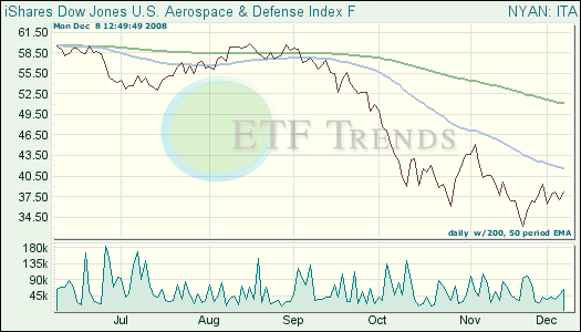 Aerospace & Defense ETF