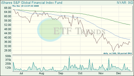 Global Financial ETF