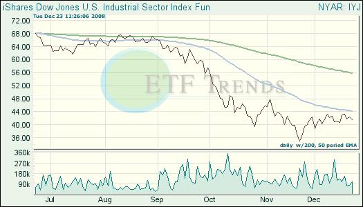Industrials ETF