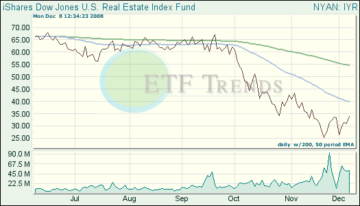 Real Estate ETF