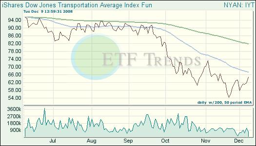 Transportation ETF