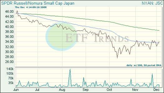Japan ETF