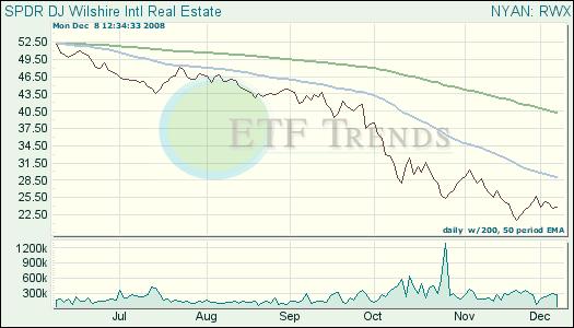 Real Estate ETF