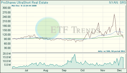 Short Real Estate ETFs