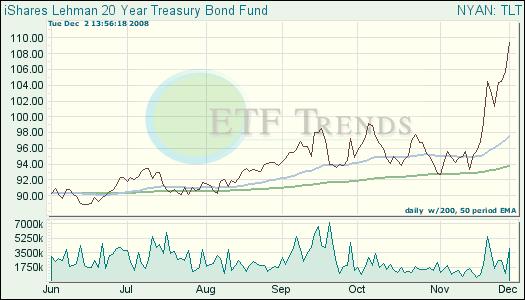 Treasury ETF
