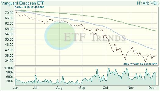 Europe ETFs