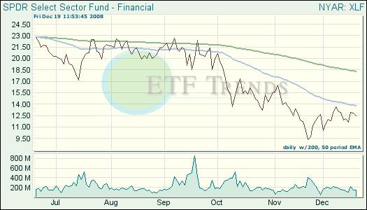 Financial ETF