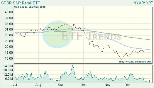Retail Exchange Traded Fund (ETF)