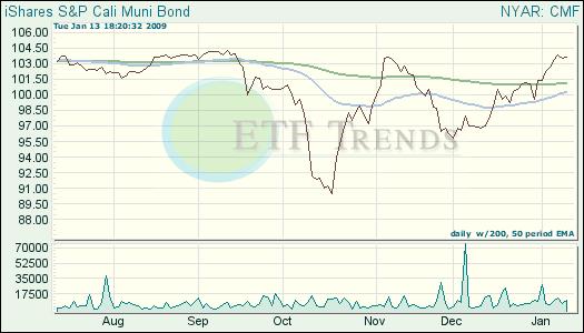 California Muni Bond ETF