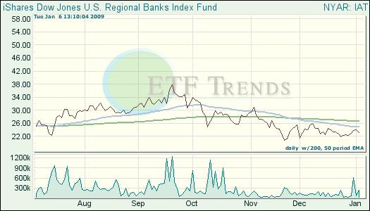 Regional Bank ETF