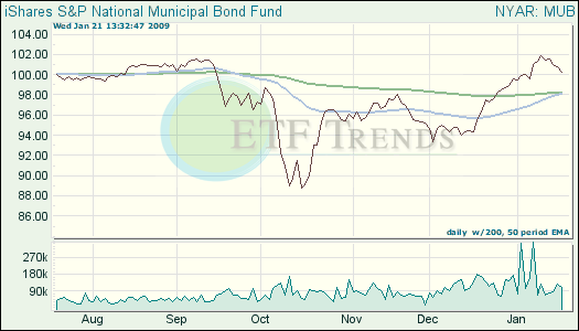 Muni Bond ETFs