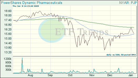 Pharmaceutical ETFs