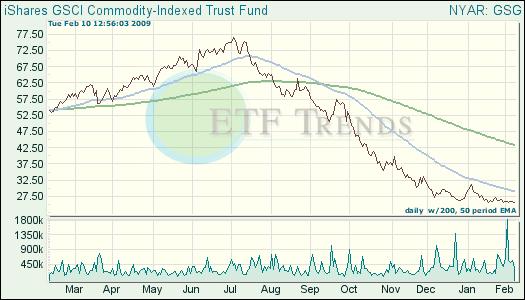 Commodity ETF