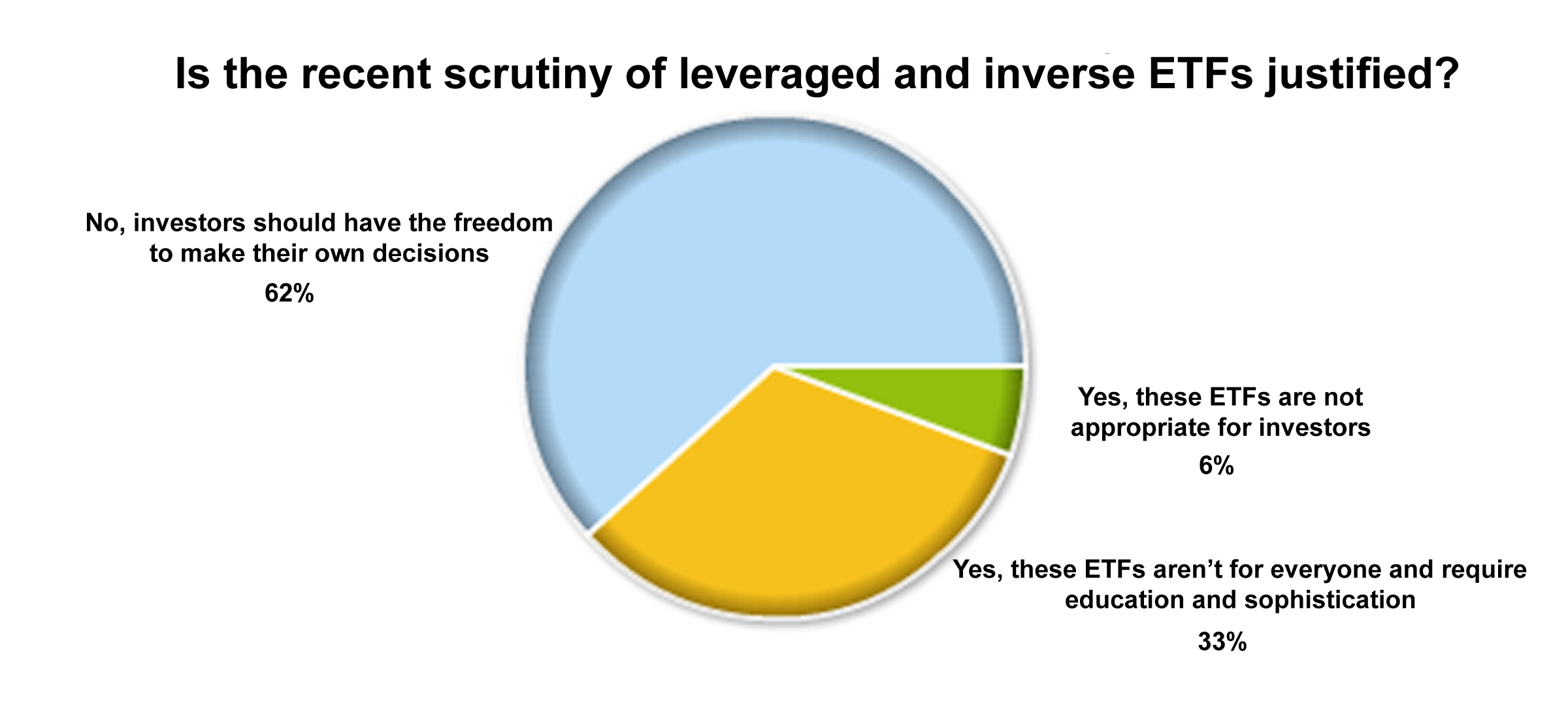 ETF Poll