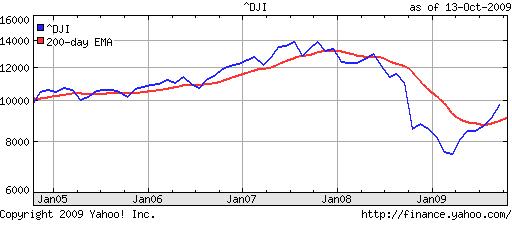 Dow ETF