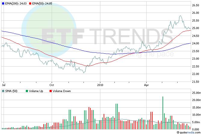 UUP, Currency ETFs, Dollar ETFs
