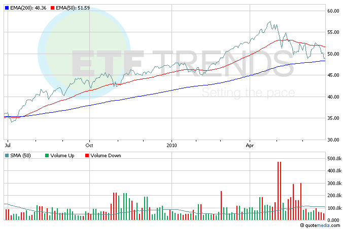 Consumer Discretionary ETFs, Retail ETFs, VCR