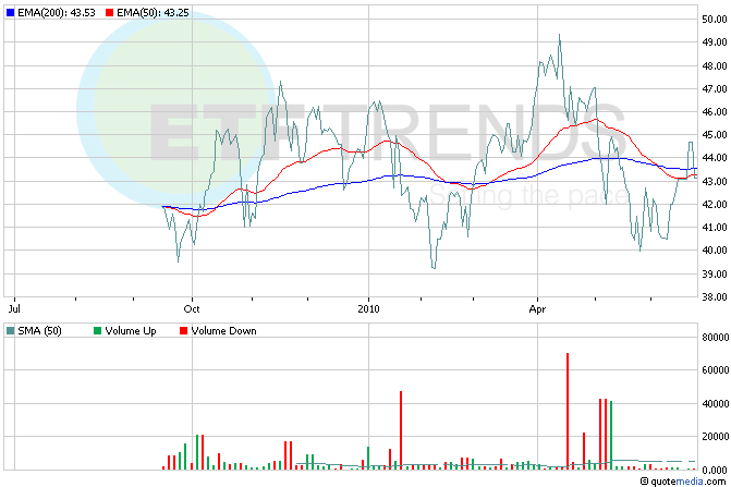 Emerging Market Financial ETFs Brazil
