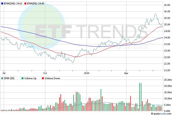 U.S. Dollar ETF, Currency ETFs