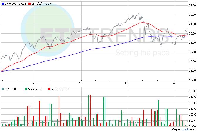 IPO ETF
