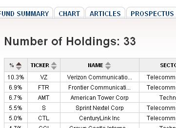 Telecommunications ETFs, Verizon