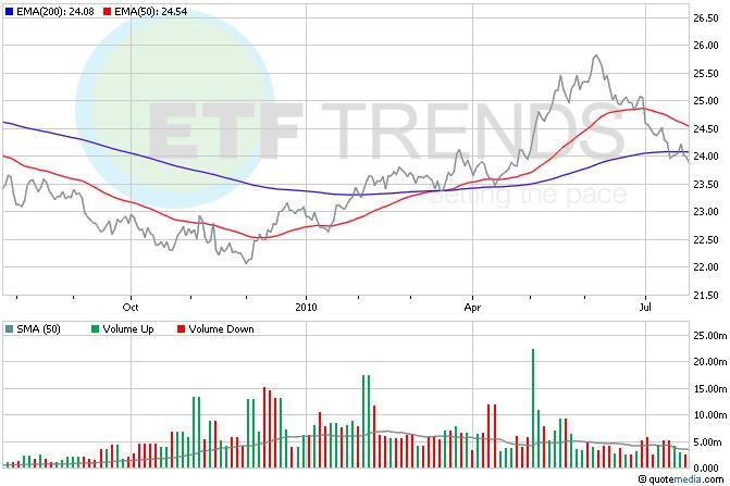 U.S. dollar ETFs