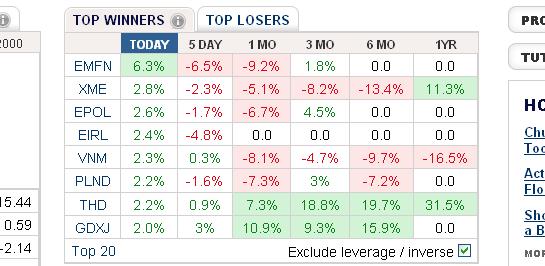Emerging Market Financials