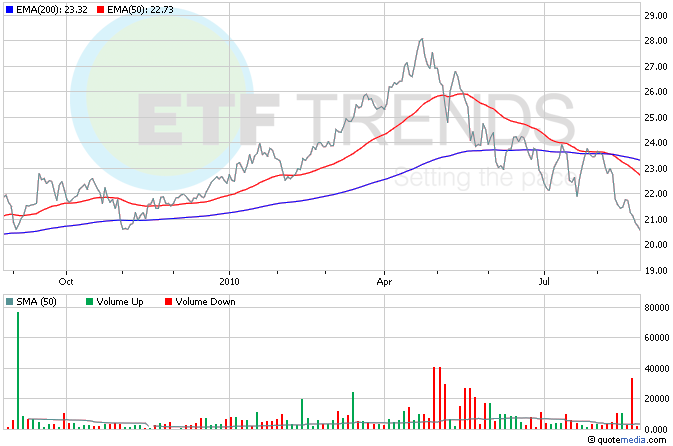 Community Bank ETF