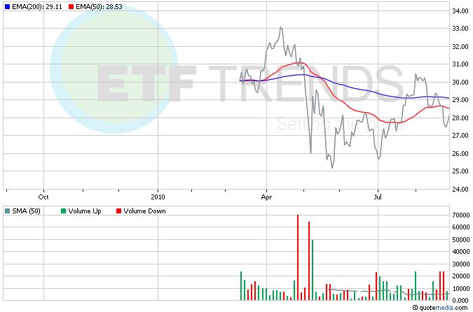 Russia ETFs, RBL