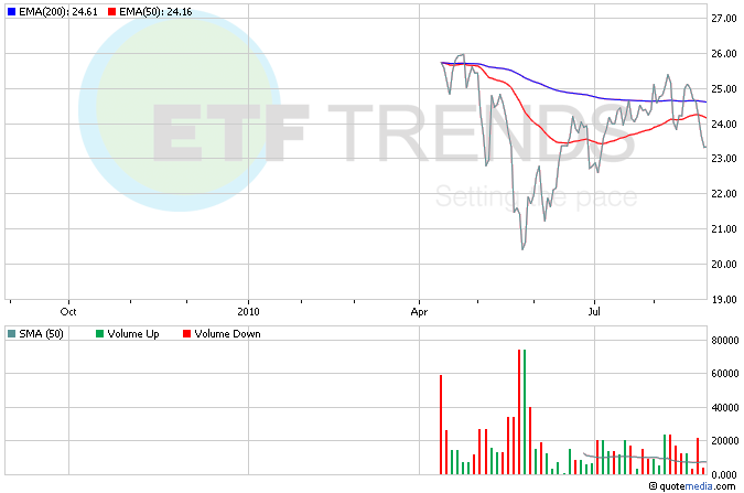 South Korea ETFs, Asia ETFs, SKOR