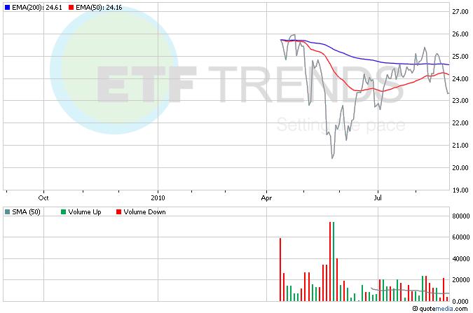 South Korea ETFs, Asia ETFs, SKOR