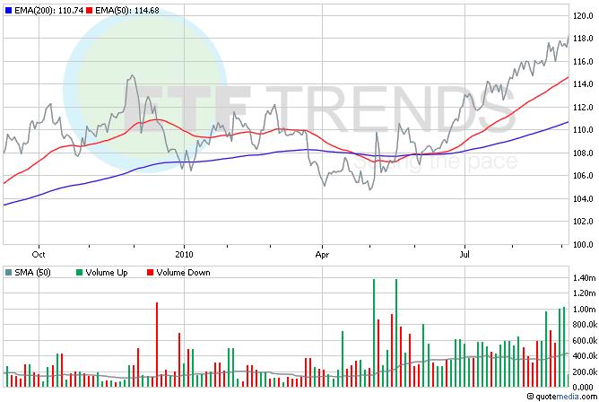 Japanese Yen ETF, FXY