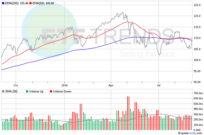 S&P 500 ETFs