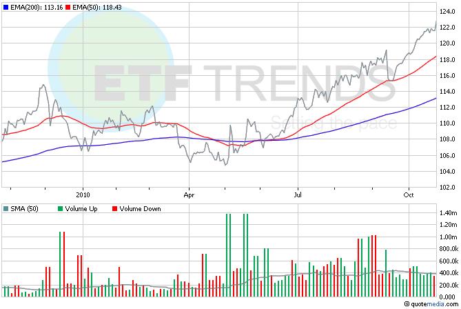 Currency ETFs, Japanese Yen