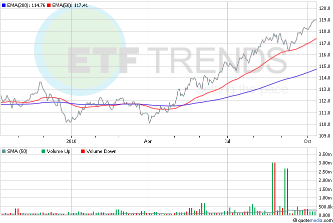 Treasury Bond ETFs