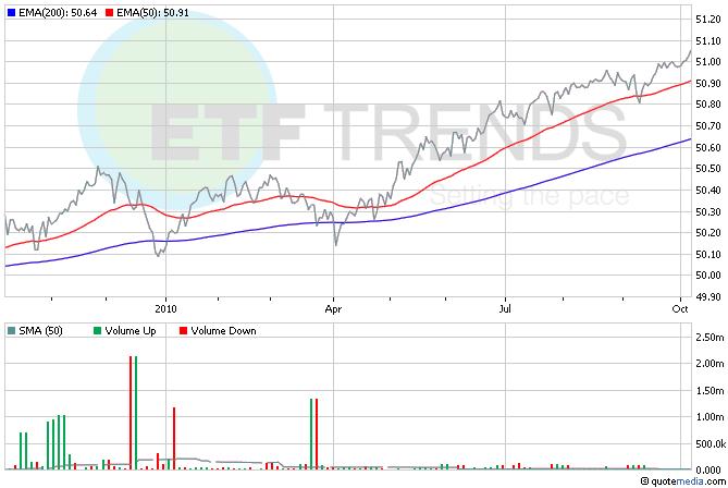 Treasury ETFs, Yield ETFs