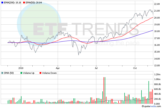 China ETFs, Retail ETFs