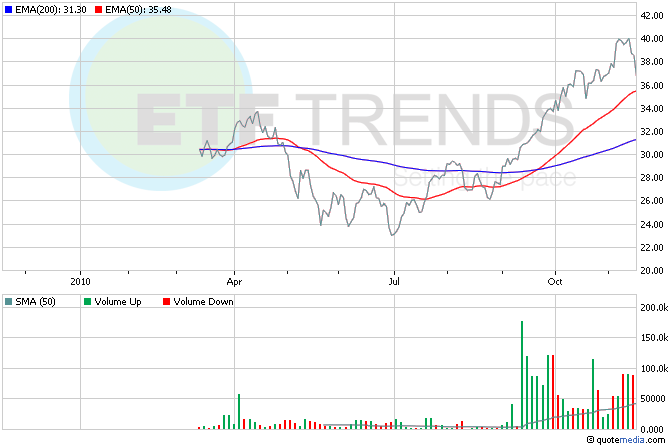 Copper ETFs, China ETFs, Miner ETFs