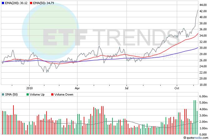 Gold Miner ETFs, Gold ETFs