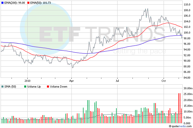 Treasury Bond ETFs, Federal Reserve