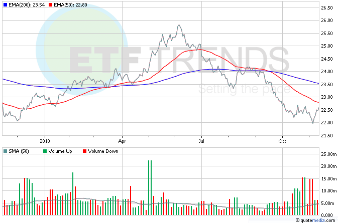 US Dollar ETF, Currency ETFs