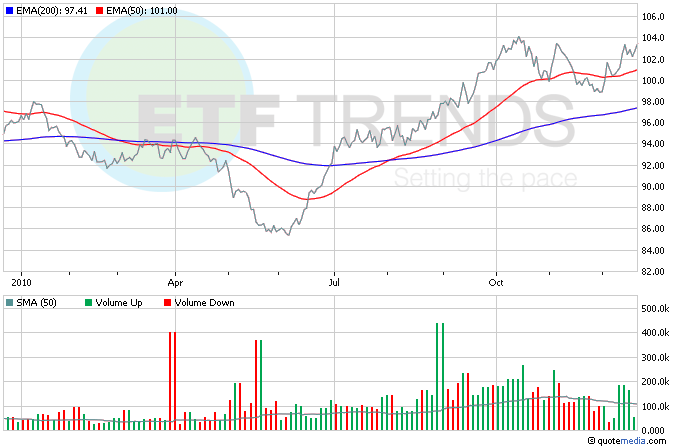 Swiss Franc ETF