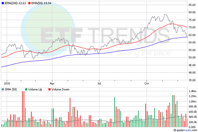Turkey ETF
