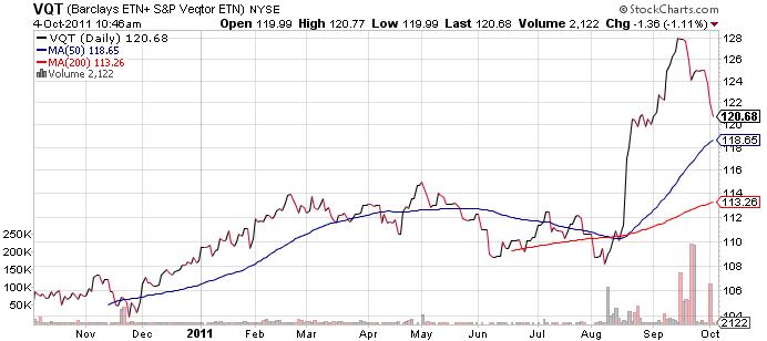 volatility-etf