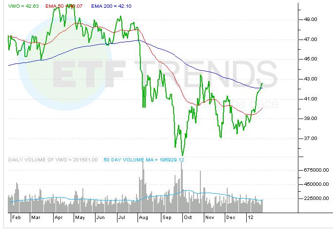 vanguard emerging market equity etf